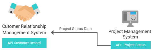 Project System API