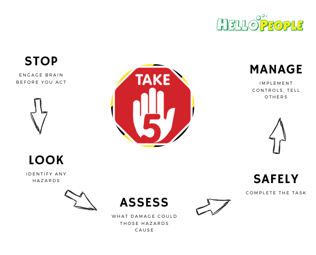 Take5 app to protect from safety incidents and compliance