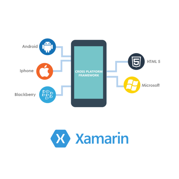 Xamarin Cross Platform Benefits